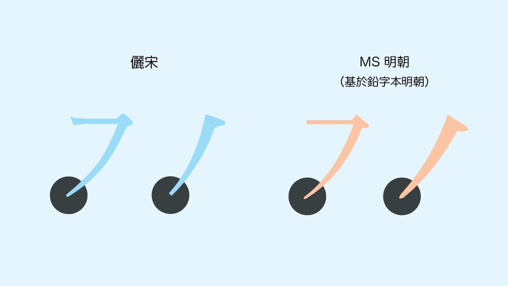 截断式收笔 vs. 铅字的回转式收笔