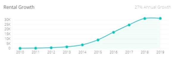 rental growth.jpg