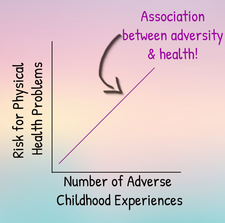 Again -- not real data here. Just showing the direction of the association between adverse childhood experiences and health problems!