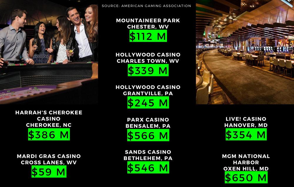 BIM-CasinoProposal-annual.jpg