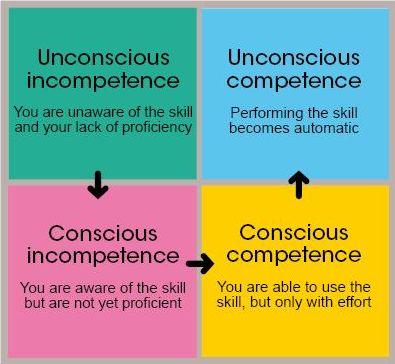 consciouscompetence.jpg