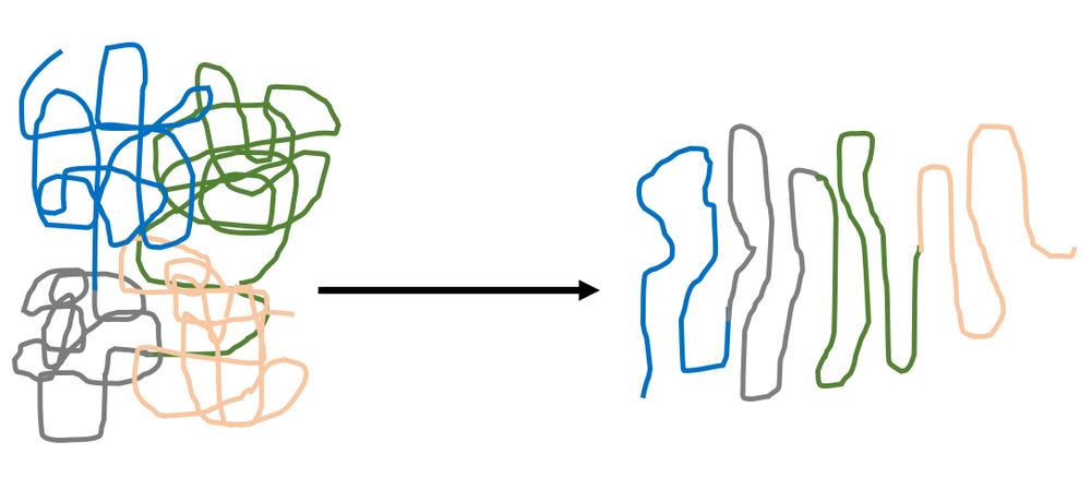 Figura 11.    Una enzima (izq.) perdiendo su estructura al desnaturalizarse (der.). A decir verdad, el efecto no es tan dramático como se ilustra. Lo importante es que la enzima pierde su estructura y su función se detiene al desnaturalizarse.