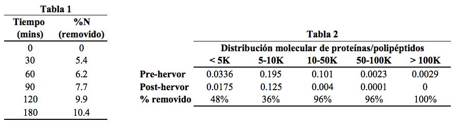 Tabla 1.    El porcentaje de nitrógeno removido en diferentes tiempos de hervido usando el método Kjeldahl. Podemos ver que entre más tiempo ha pasado en el hervor, más nitrógeno se ha removido. Pero… ¿De dónde viene este nitrógeno? ¿Proteínas? ¿Polipéptidos? ¿Aminoácidos? O bien, ¿De qué tamaño son los compuestos de donde proviene ese nitrógeno?        Tabla 2.    Usando electroforesis en gel podemos contestar estas preguntas. Esta tabla compara la distribución molecular antes y después del hervido, y al final da un porcentaje de cuánto se removió a diferentes distribuciones moleculares. Podemos ver claramente que el hervor es muy efectivo en remover aquellos compuestos de mayor peso molecular (en la tabla, las columnas hacia la derecha), los cuales son culpables en causar inestabilidad coloidal en la cerveza final. Ambastablas fueron tomadas, adaptadas y modificadas de O'Rourke, 2002.