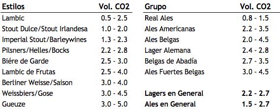 Datos obtenidos de diferentes fuentes incluyendo Tasting Beer de Randy Mosher, Brewer's Friend, ProBrewer, Brew Your Own, etc.