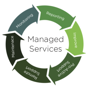 Managed IT Services - Find out how we proactively monitor and manage all of your IT services 24/7/365 so you can focus your efforts on growing your business