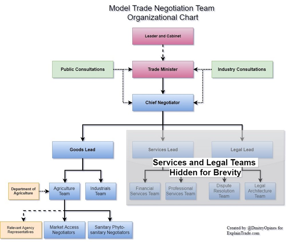 A model trade negotiation team, with the agriculture sub-team expanded.