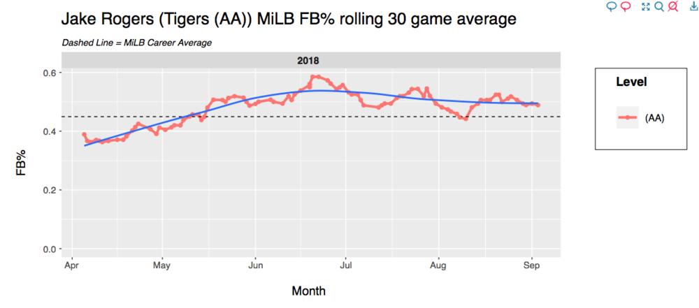 http://smadaplaysfantasy.com/MiLB_Trend_Graphs/