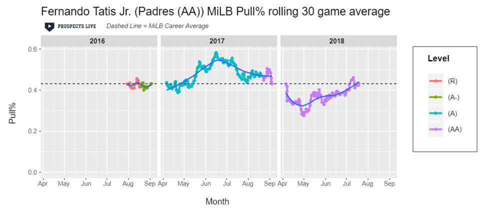 IMPROVEMENT:  A focus on a more balanced batted ball distribution may have contributed Tatis' early season struggles, but he maintained the change through his peak 2018 performance.
