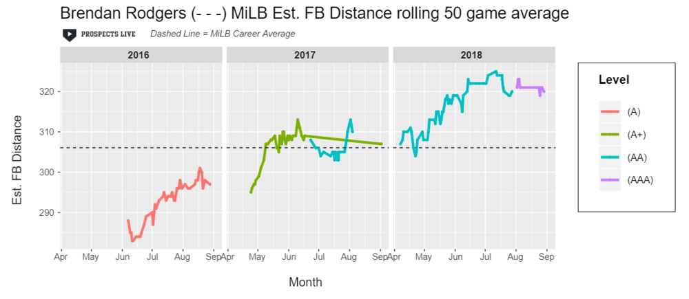 IMPROVEMENT:  Despite some struggles in 2018, Rodgers displayed another year of improvement in estimated FB distance and finished with the 8th best estimated fly ball distance in 2018 (minimum 75 fly balls).