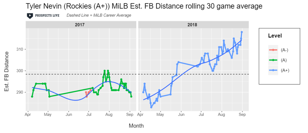IMPROVEMENT:  From the beginning to the end of the season, Nevin added 20 feet on his average estimated fly ball distance and was 12th in average fly ball distance among MiLB players that put at least 75 fly ball in play.