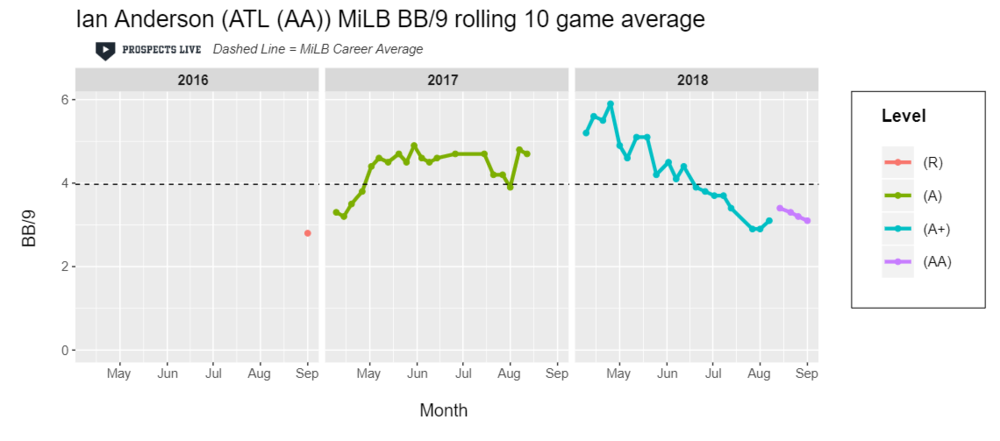 IMPROVEMENT:  Anderson's BB/9 steadily improved in 2018 and was just below three BB/9 in his best 10-game stretch.