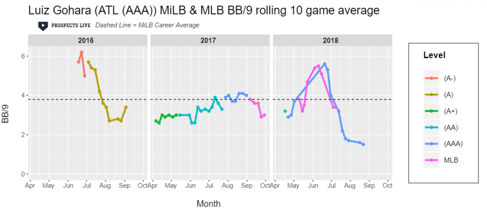 IMPROVEMENT:  Gohara's year was not as expected and he was somewhat written off due to the depth of the Braves' pitching prospects. However, at the end of the season Gohara posted a career best ten game stretch of 1.5 BB/9.