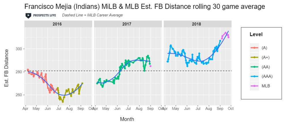 IMPROVEMENT:  Even though Mejia's season at the plate had its ups and downs, he did improve his estimated fly ball distance in 2018.