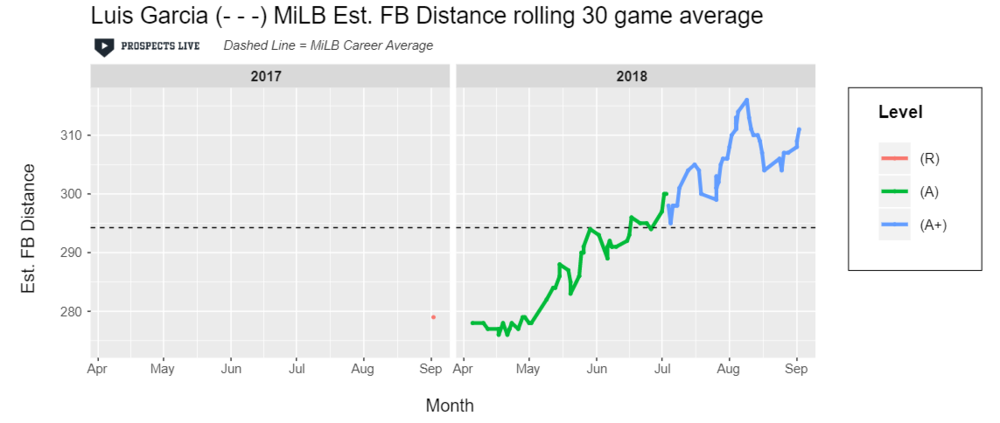 IMPROVEMENT:  Garcia continually improved his estimated fly ball distance in 2018.
