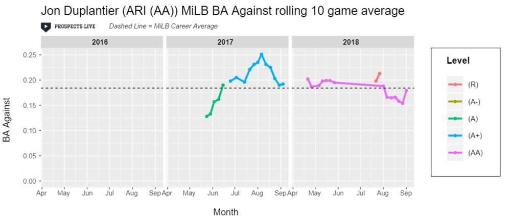HIGHLIGHT:  Duplantier's batting average against consistently sat below .200 for his ten game stretches at AA in 2018.