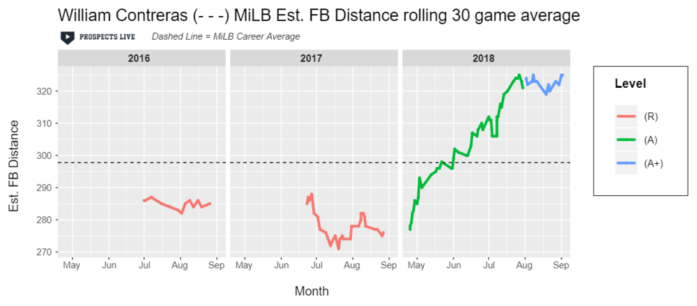 IMPROVEMENT:  Contreras had a drastic jump in estimated fly ball distance that landed him 18th on the minor league leaderboard for those that hit at least 75 fly balls.