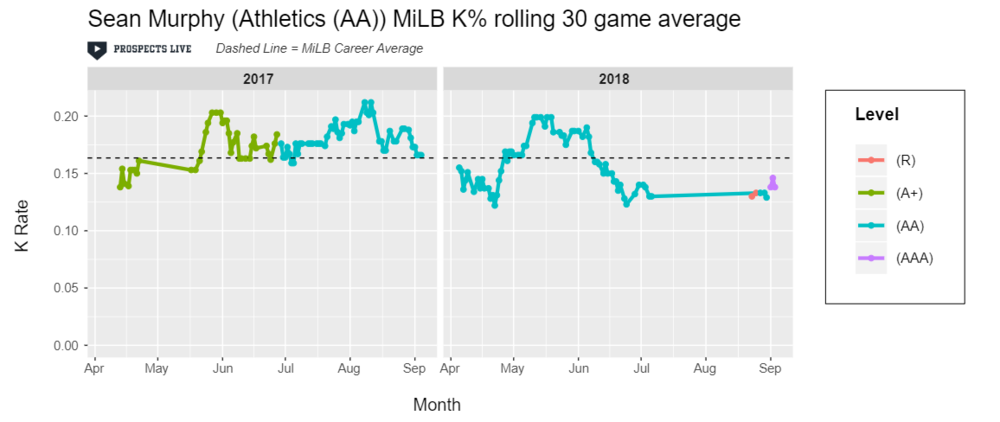 IMPROVEMENT:  Murphy dropped his K% below 15% over his last 30 games of 2018.