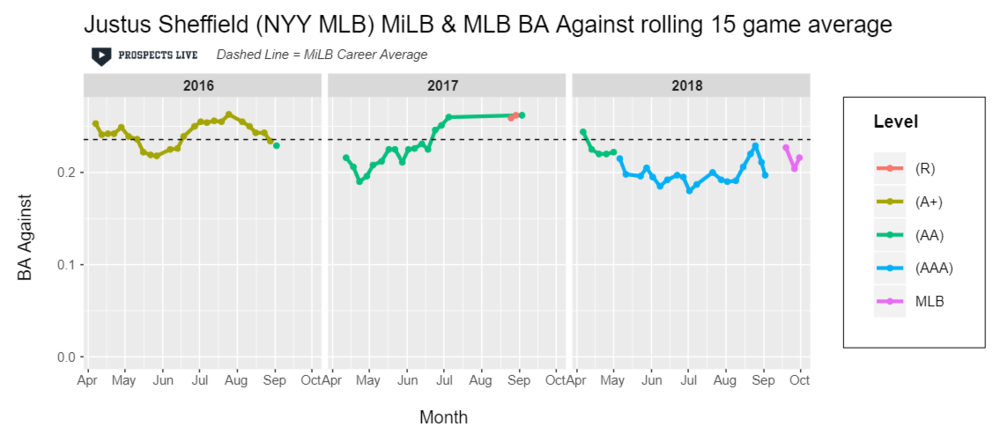 IMPROVEMENT:  Sheffield decreased his batting average against in 2018, sticking well under his career average.
