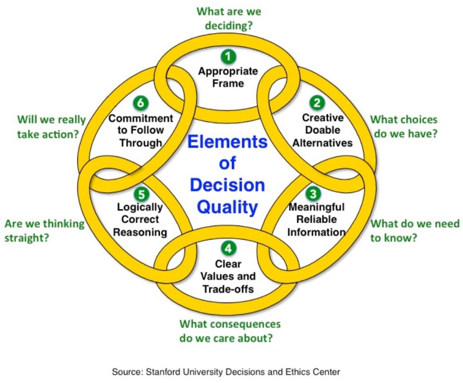 Decision Quality Framework -