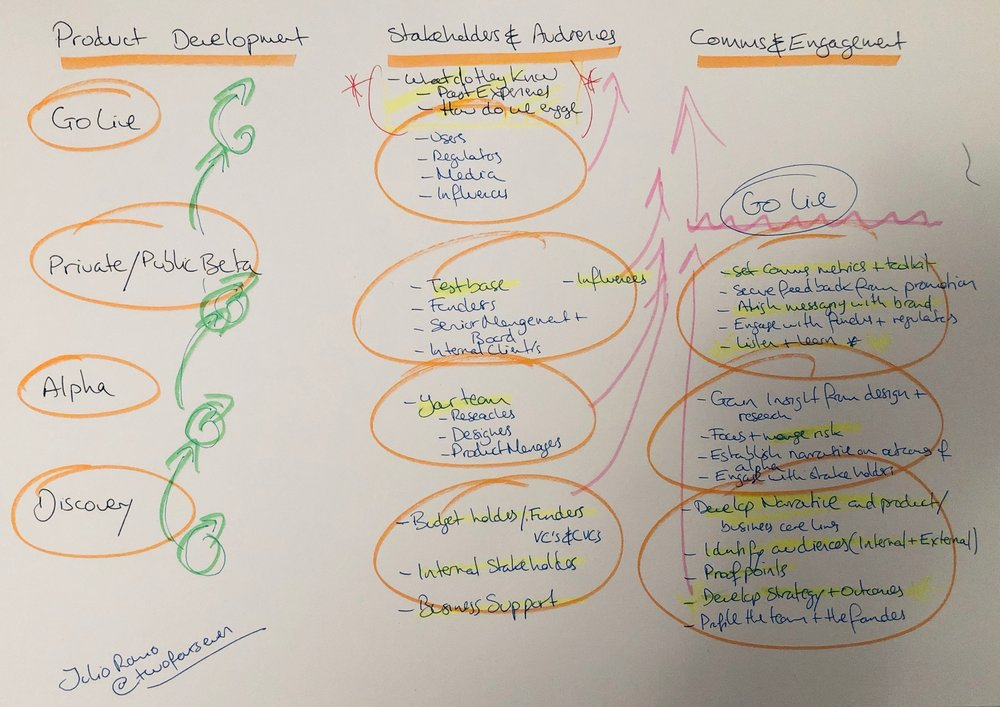 The value of communications and engagement in Agile product development.
