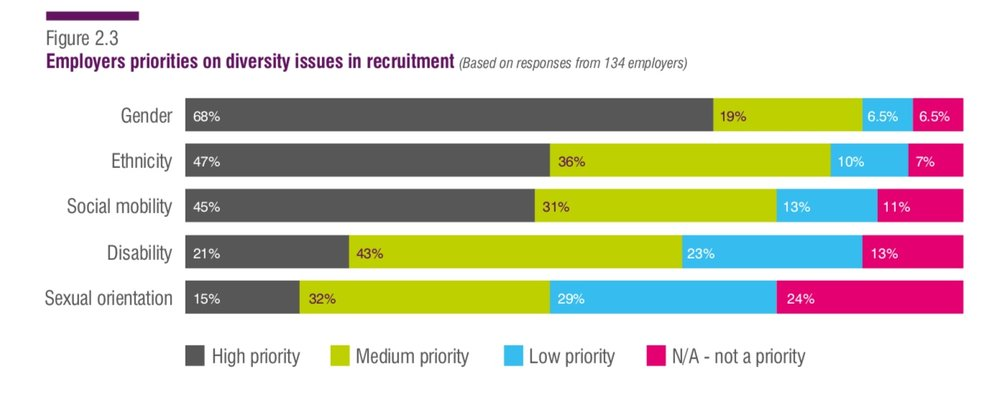 Taken from the '2018 Annual Student Recruitment Survey' published by the Institute of Student Employers