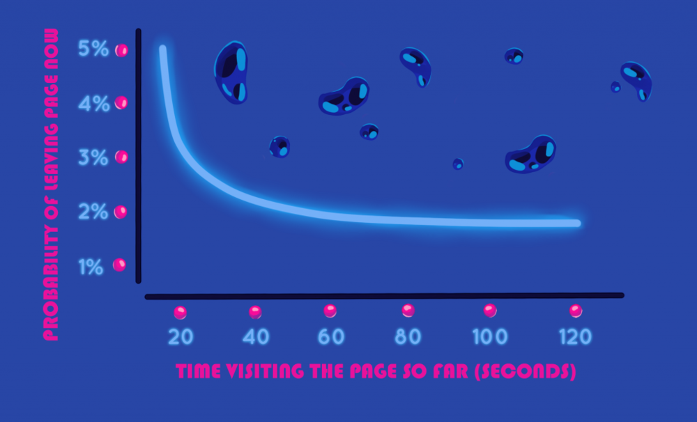 01-time-visiting-vs-exit-probability-1024x621.png