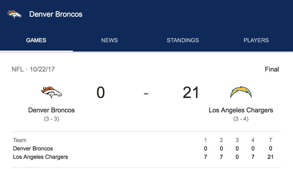 Blanked in Carson - Oh, and how about the goose egg the Broncos laid against the Chargers in Carson, California? It was the first time they had been shut out in 25 years.