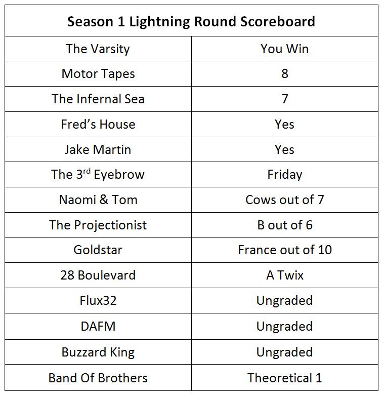 se1 lightning round results