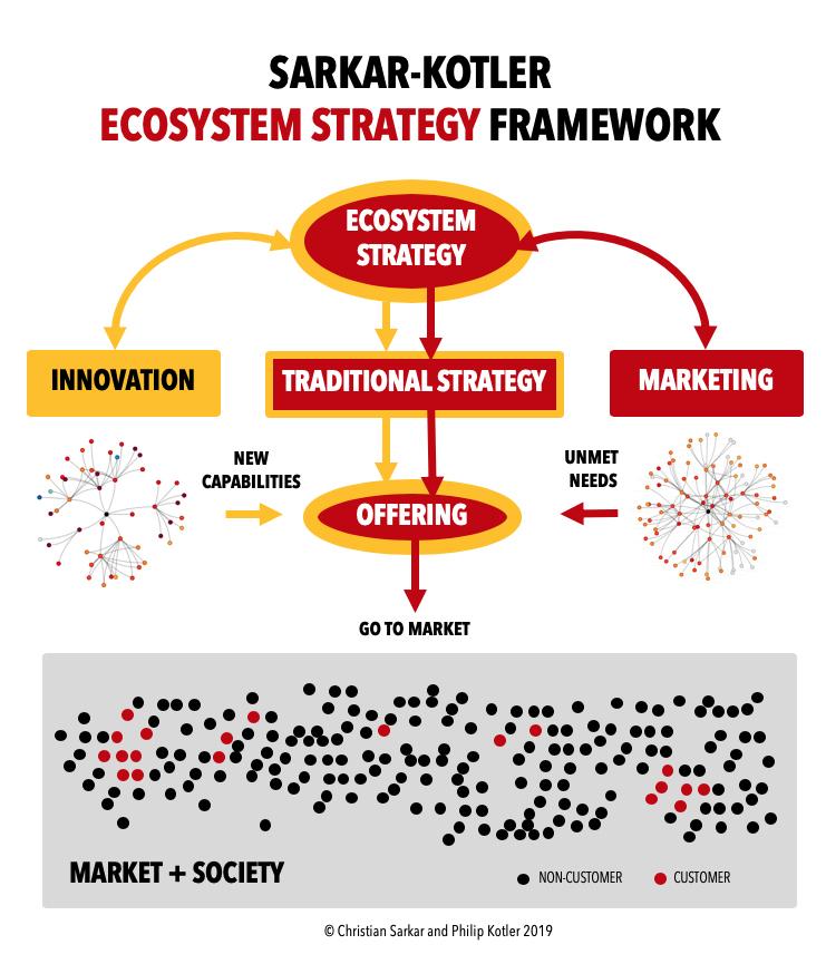 ecosystemstrategyframework.jpg