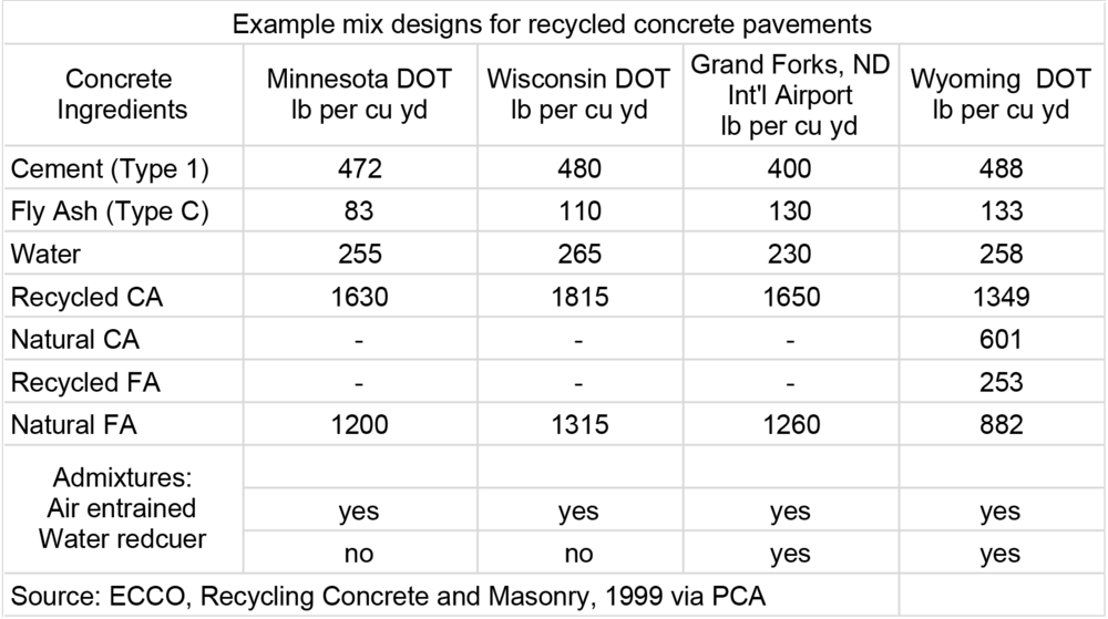 Table via  PCA