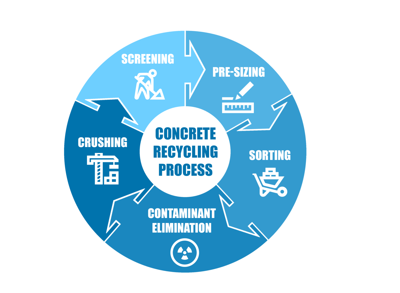 "Precast Concrete Recycling Makes Good ""Cents"" — PCI GULF SOUTH"