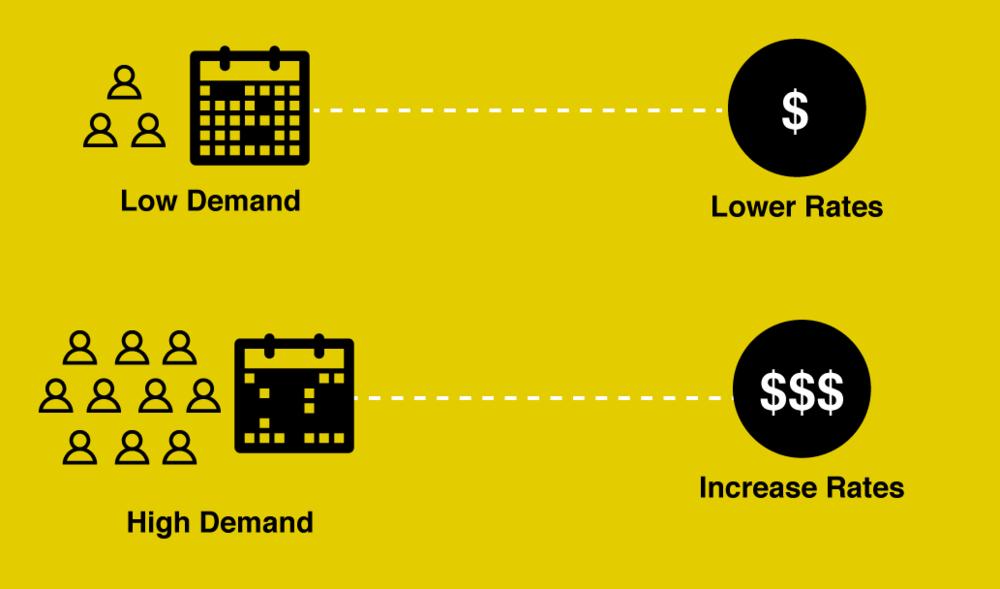 OWKK-Revenue-Management-Strategy-Diagram.png