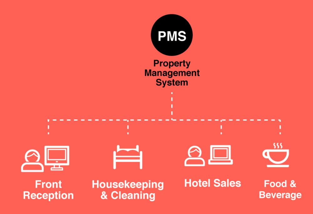 OWKK-PMS-Diagram.png