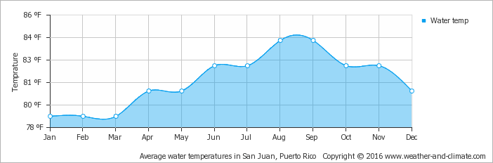 average-water-temperature-us-virgin-islands-saint-john-saint-john-vi-fahrenheit.png