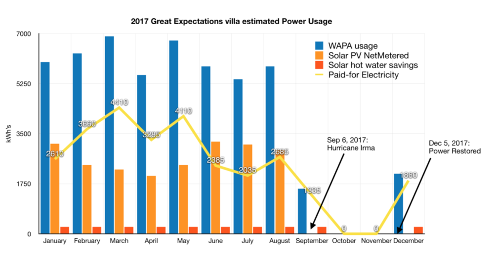 St John villa Great Expectations power usage sample 2017