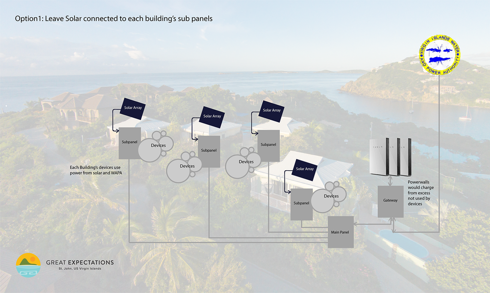 Solar diagram of existing solar hook up to Tesla Powerwalls on our St. John Villa