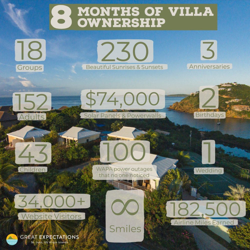 st John villa ownership by the numbers in 2018
