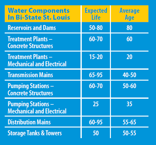 Water Infrastructure Age (From the  Our Aging Water Infrastructure  report by the Metro Water Infrastructure Partnership)