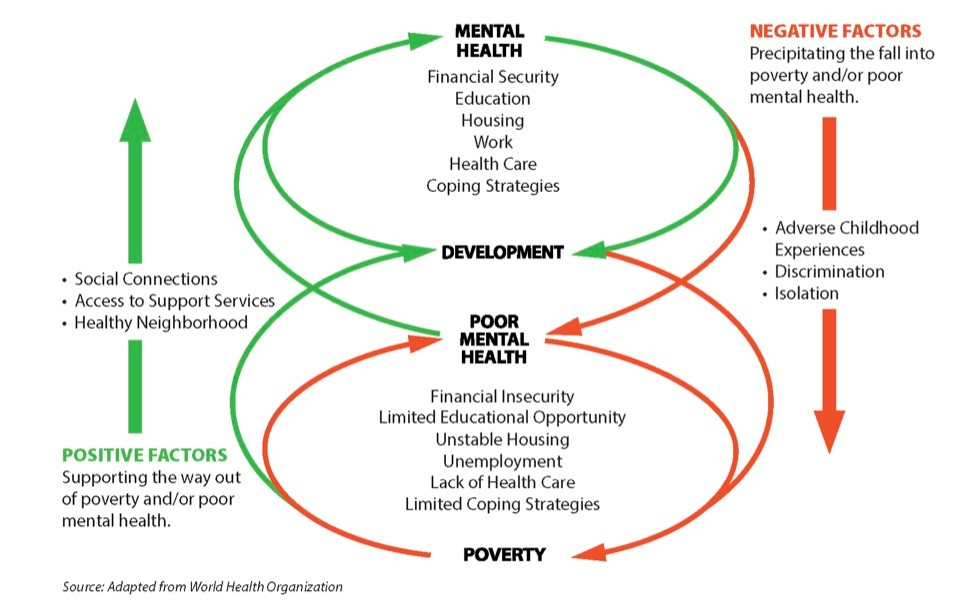 Positive and Negative Factors that Influence Mental Health
