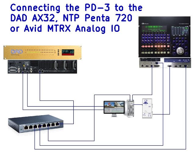 PD-3 Connections