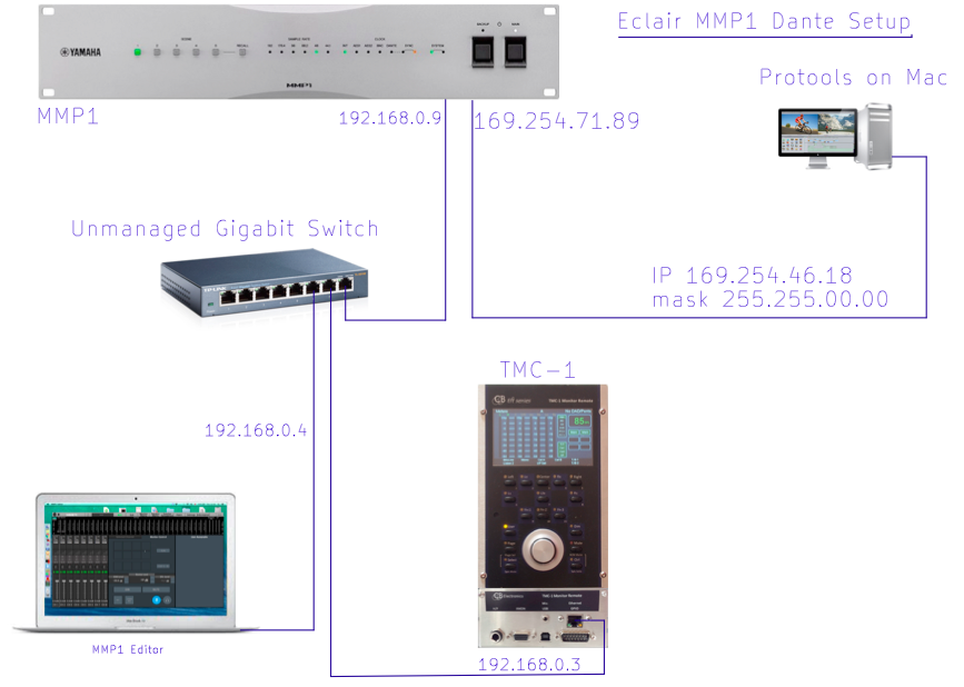 Eclair Connections and IP Addresses