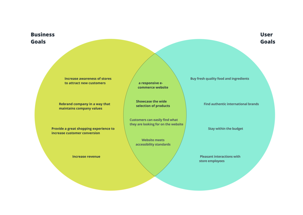 Stakeholder Goals Venn Diagram