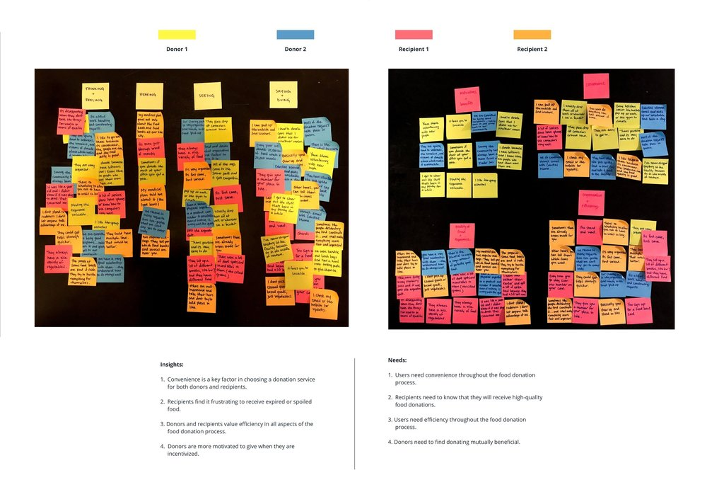 Image: Empathy Map constructed from interview responses