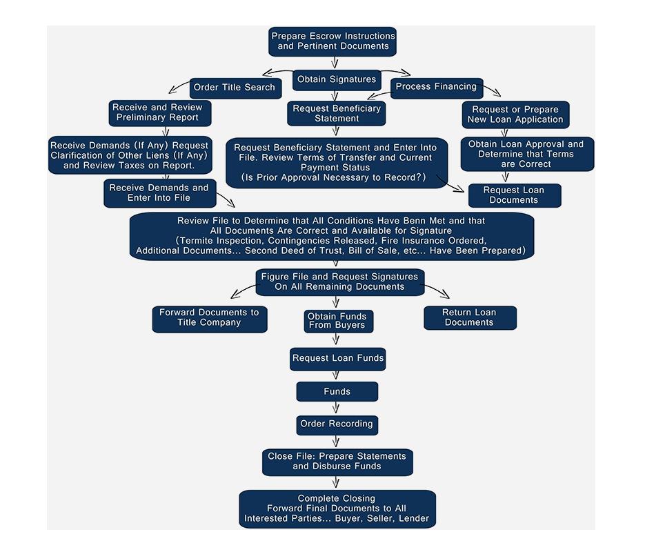 process_of_an_escrow flowchart.png