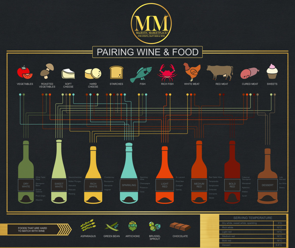 Majestic Marketplace Wine Pairing small .png