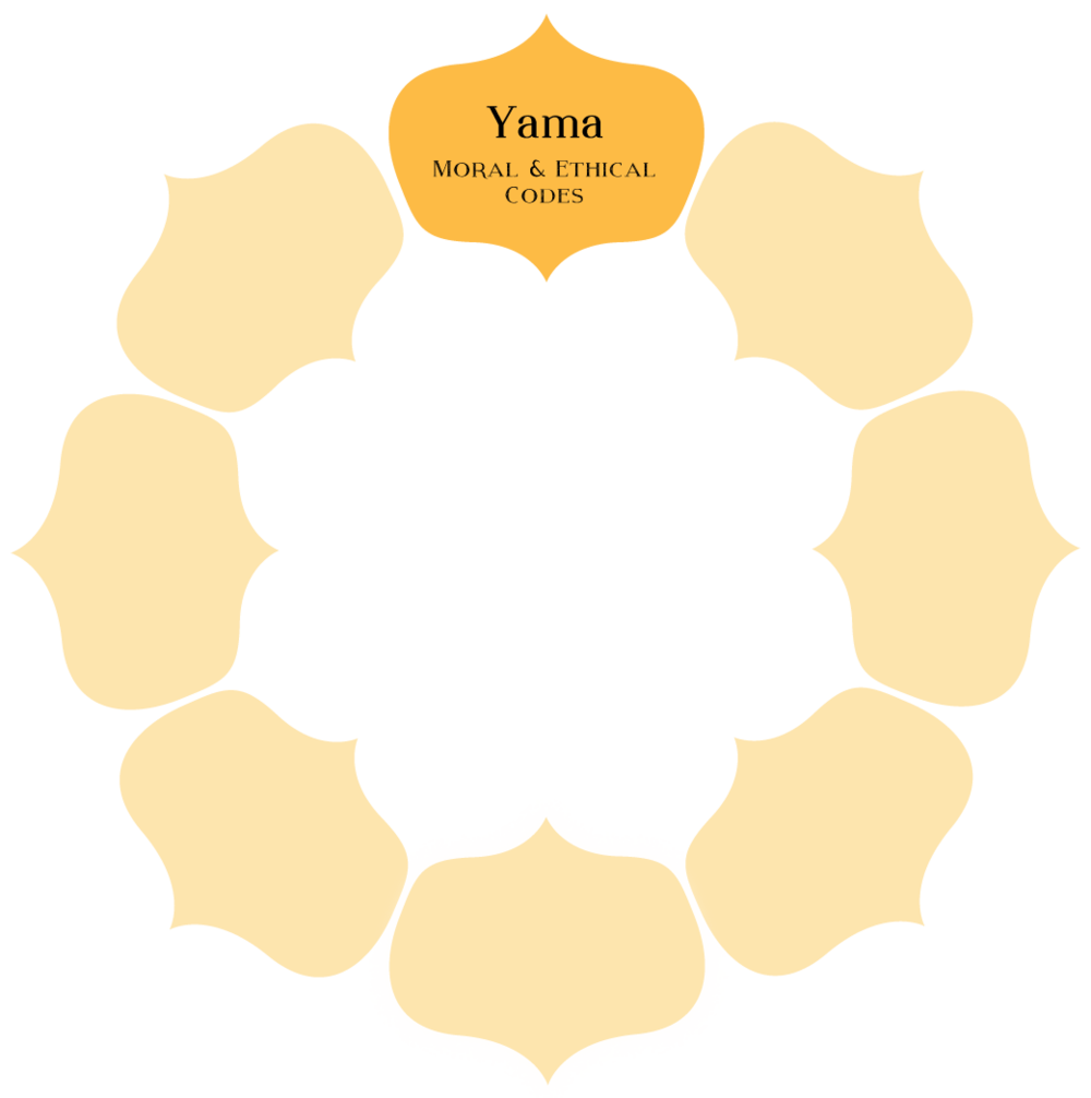 Yama - Yama are the observances that establish harmony and caring for others. The intent is to live in such a way that the practice and study of yoga bears fruit.Simple reflective exercises reveal the intelligence of yogic ethics and how we benefit from following them. Through self-examination we can proceed with both faith and reason as we apply them to our lives.