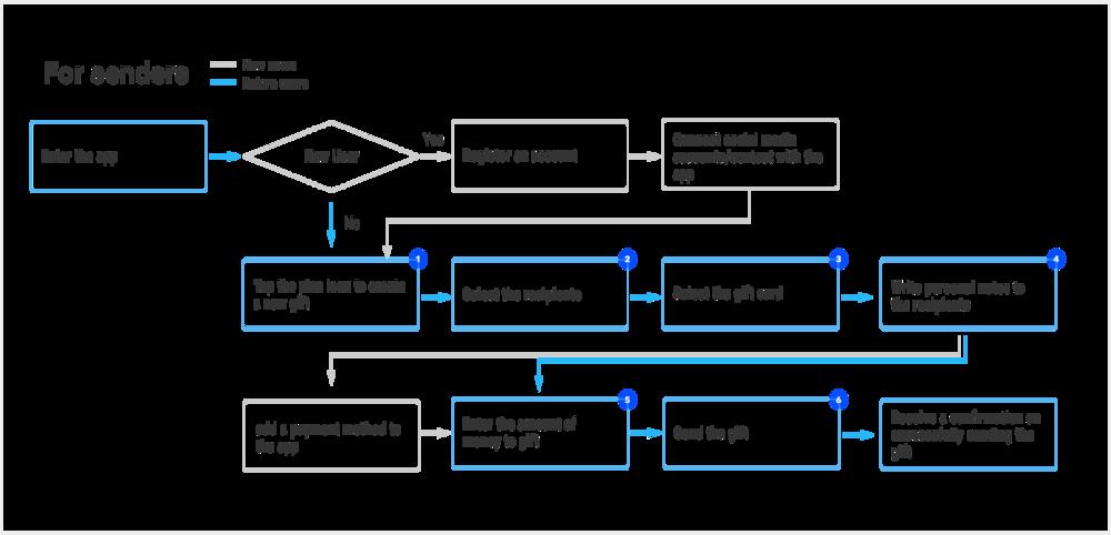 Sender's user flow.png