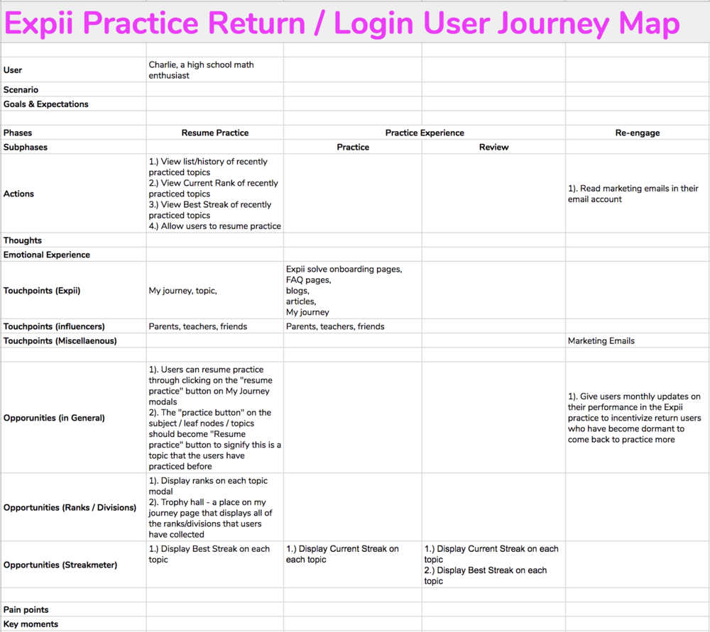 Customer Journey Map 2.png