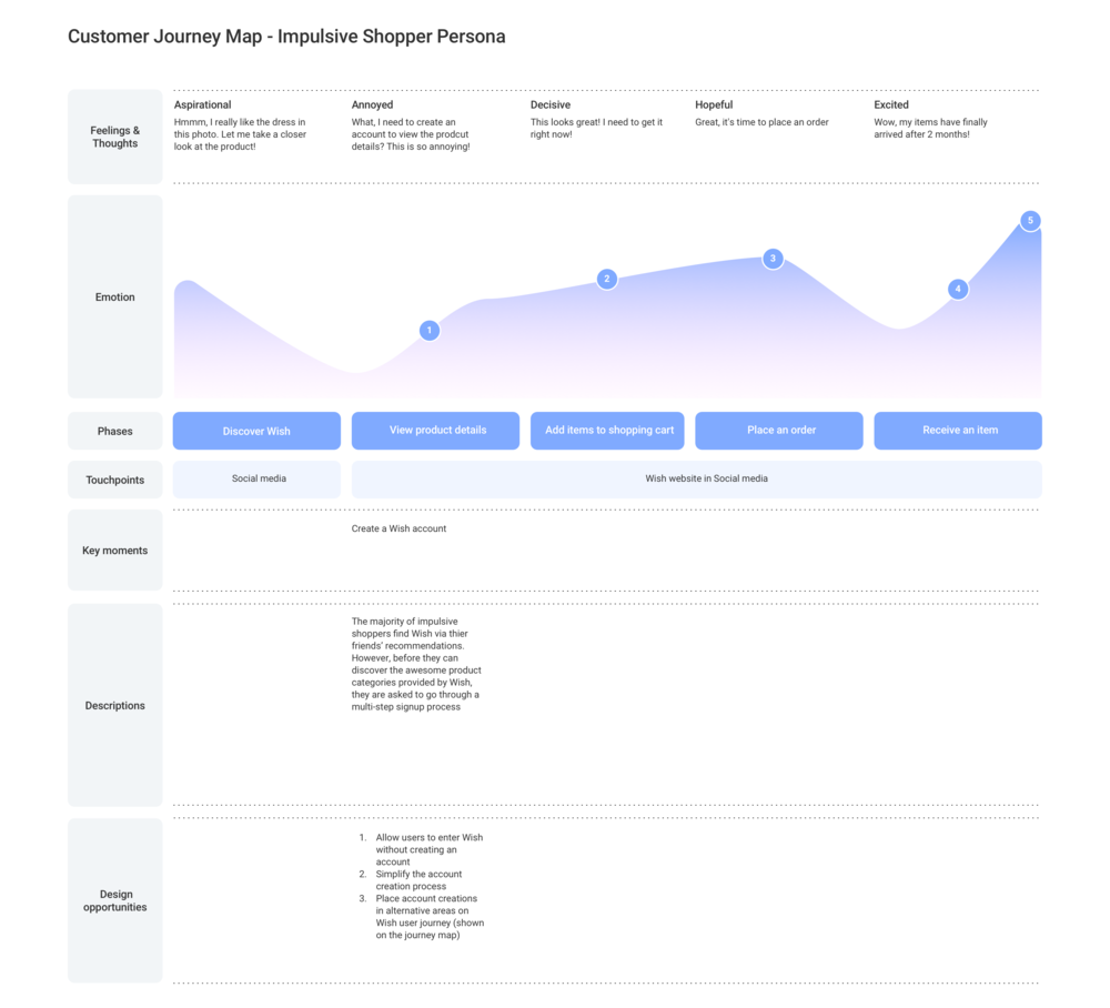 Customer_journey_map_template Copy.png