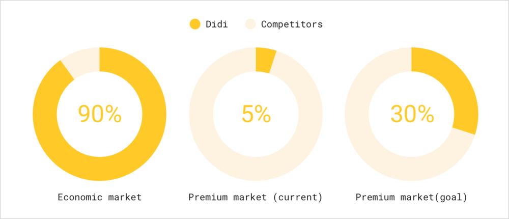 Problem statement - Pie chart.png